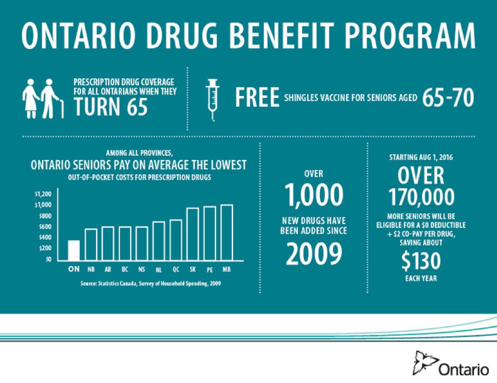 Na província de Ontario, no Canadá, todo cidadão com mais de 65 anos recebe gratuitamente o medicamento prescrito pelos médicos.