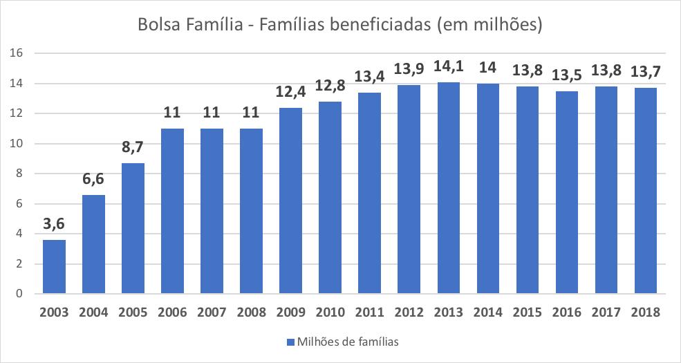 Número de famílias atendidas pelo Bolsa Família desde 2003.