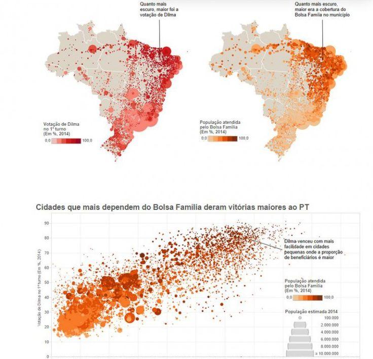 Gráfico mostra a correlação entre o número de beneficiários do Bolsa Família e os votos concedidos ao candidato do governo.